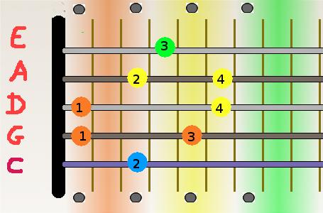 Ab-1ere position
